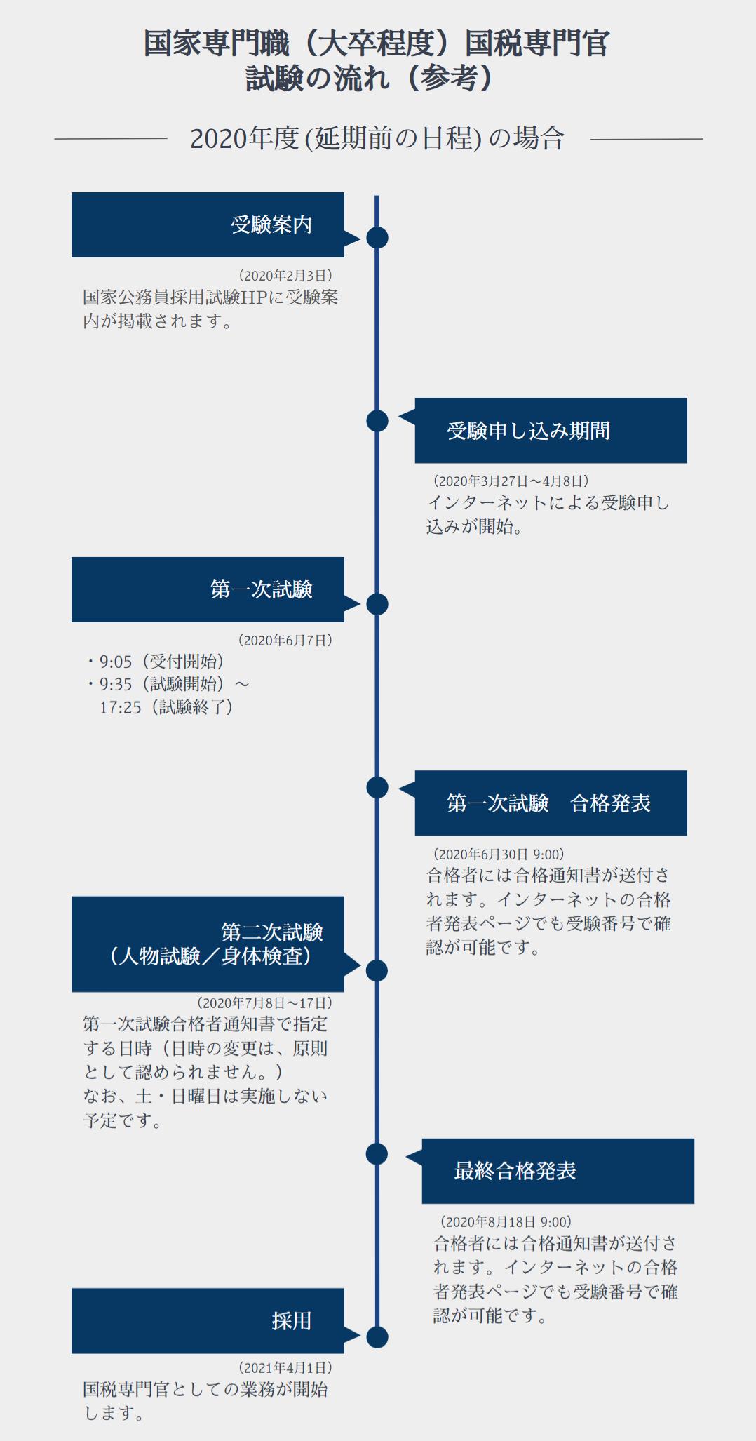 国税専門官 試験の流れ イメージ画像