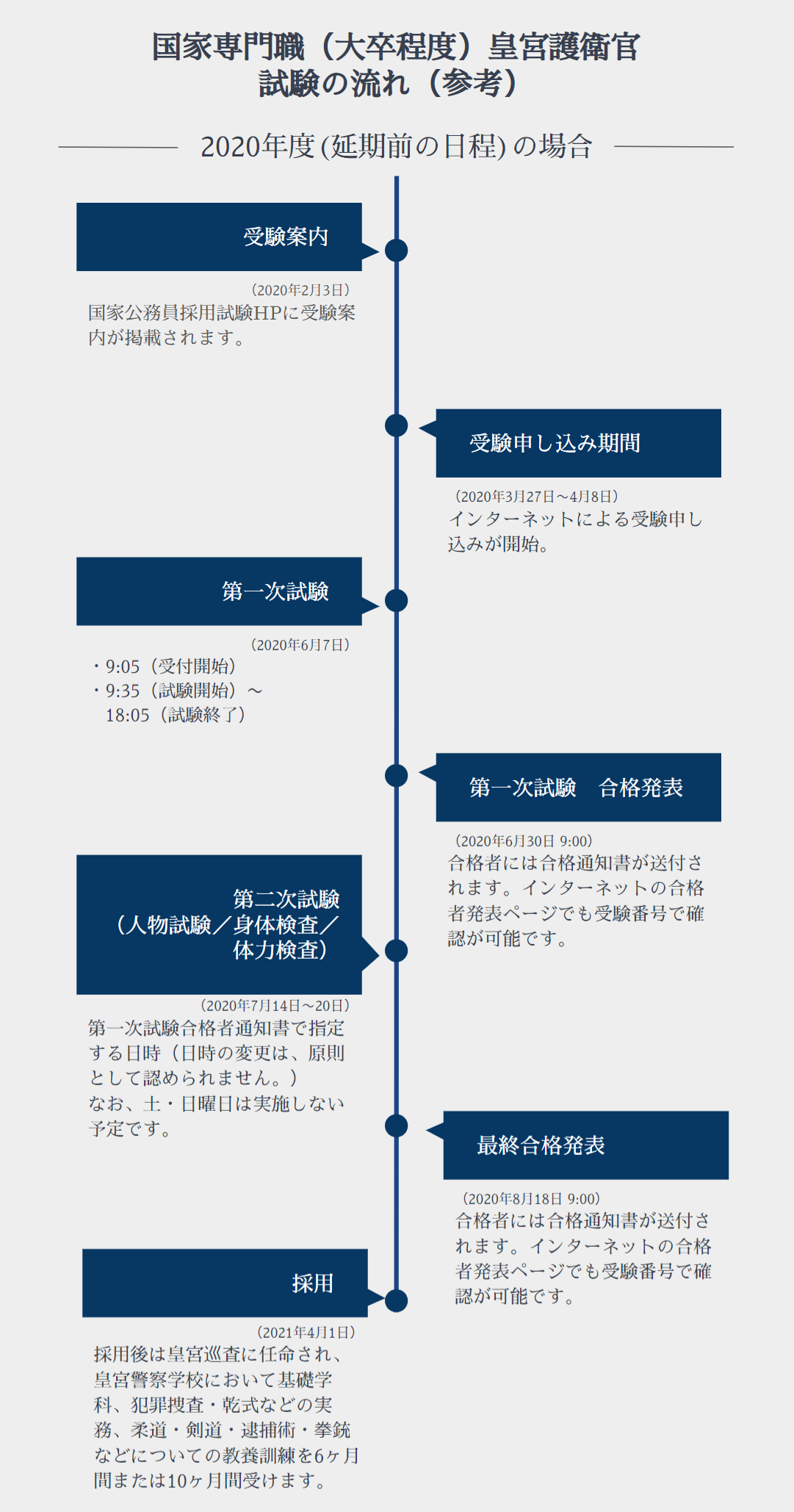 皇宮護衛官 試験の流れ イメージ画像