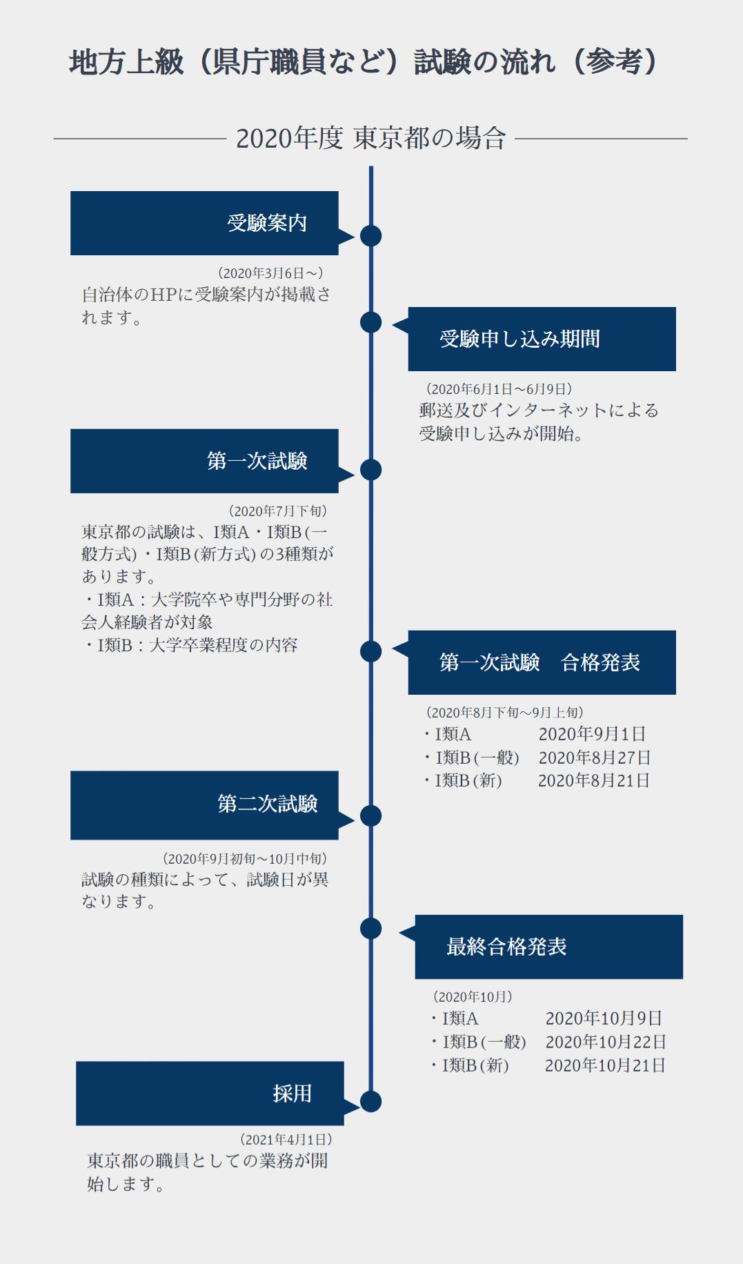 24)地方上級(県庁職員など) 試験の流れ イメージ画像