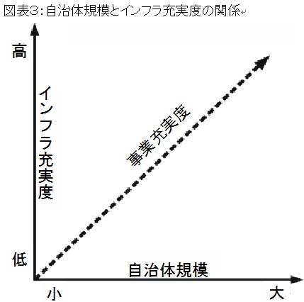 自治体規模とインフラ充実度の関係