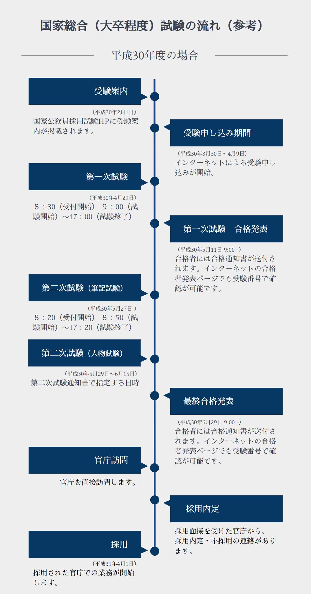 国家総合 試験の流れ イメージ画像