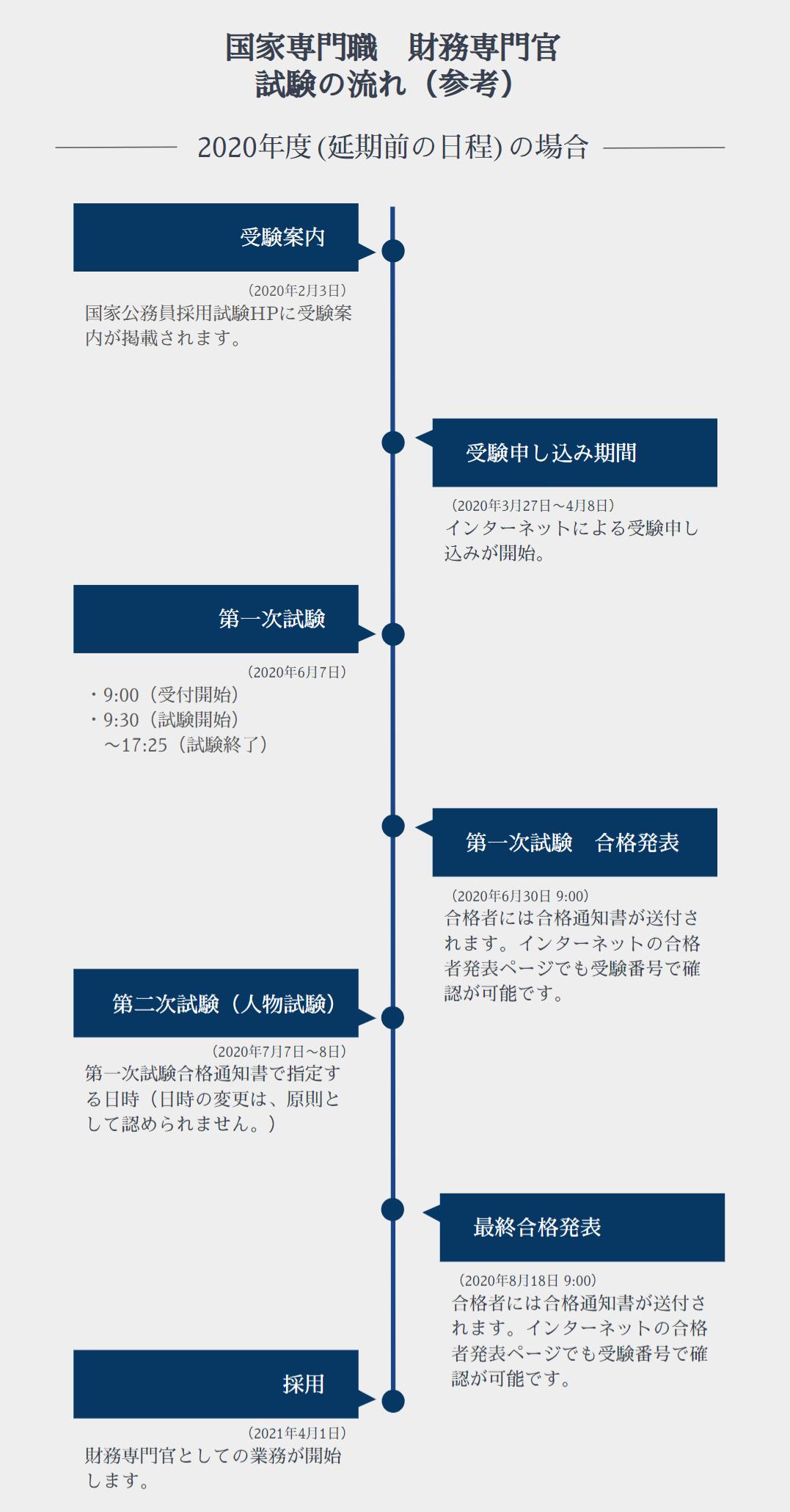 財務専門官 試験の流れ イメージ画像