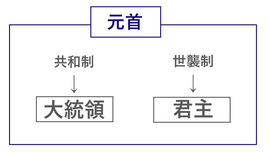 元首のイメージ画像