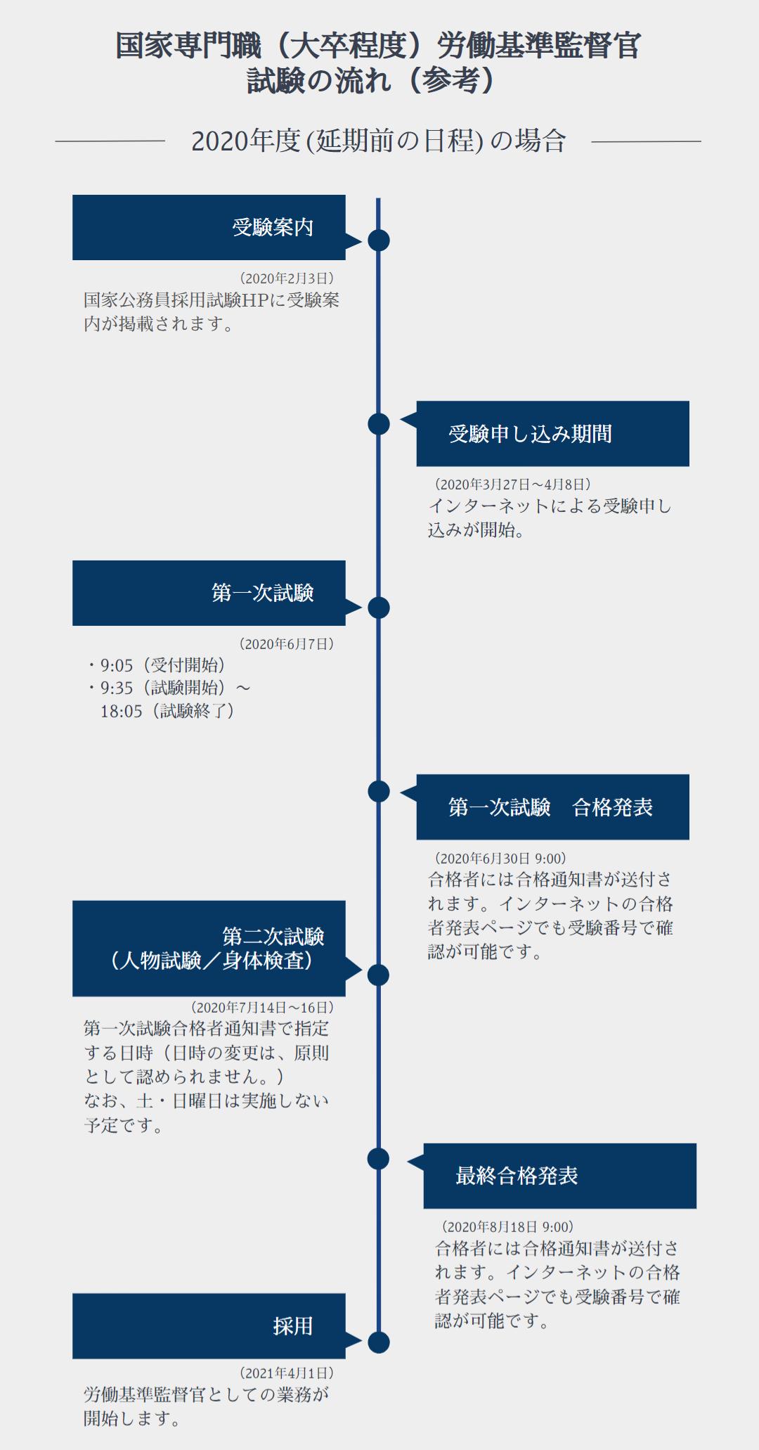 労働基準監督官 試験の流れ イメージ画像