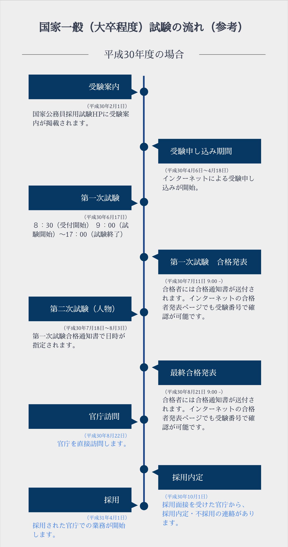 国家一般職の採用試験の基本的な流れ
