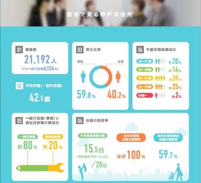 数字でみる神戸市役所イメージ画像