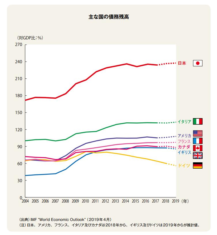 主な国の債務残高 イメージ画像