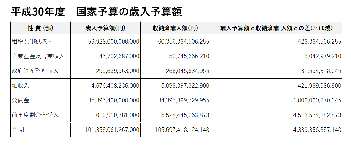 H30国家予算歳入予算額の表
