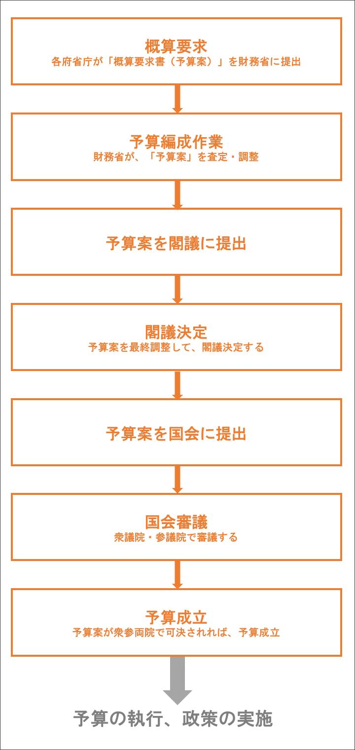 日本の国家予算成立プロセス