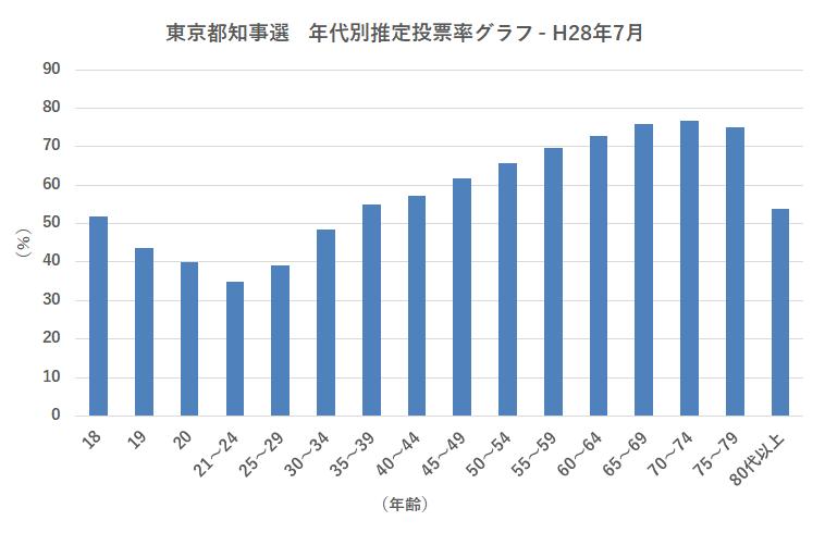 東京都知事選 年代別推定投票率グラフ