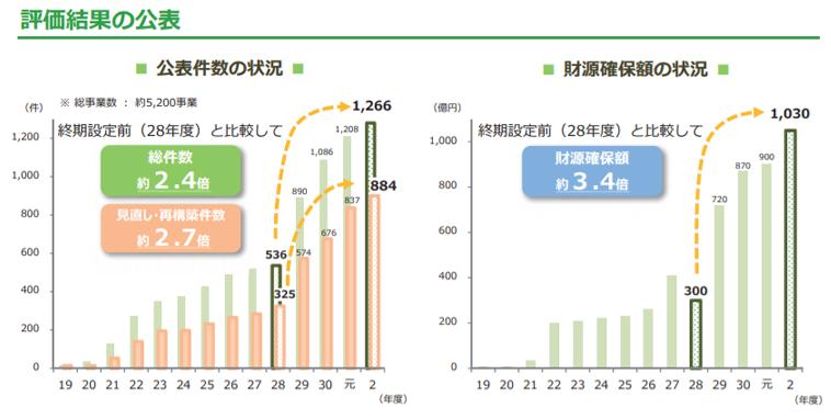 評価結果のグラフ