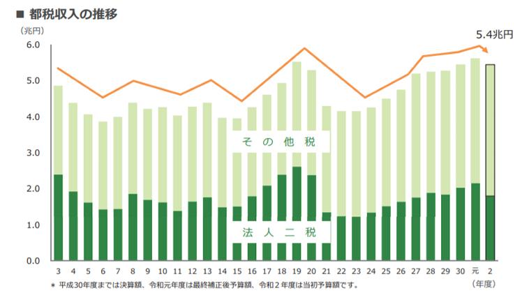 都税収入の推移のグラフ