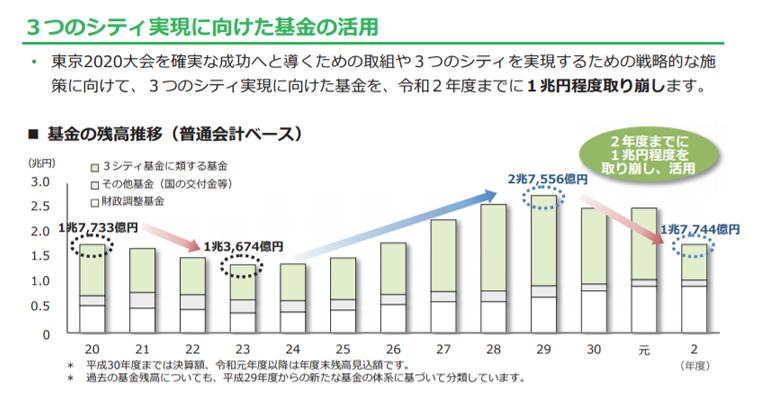 基金の残高推移のグラフ