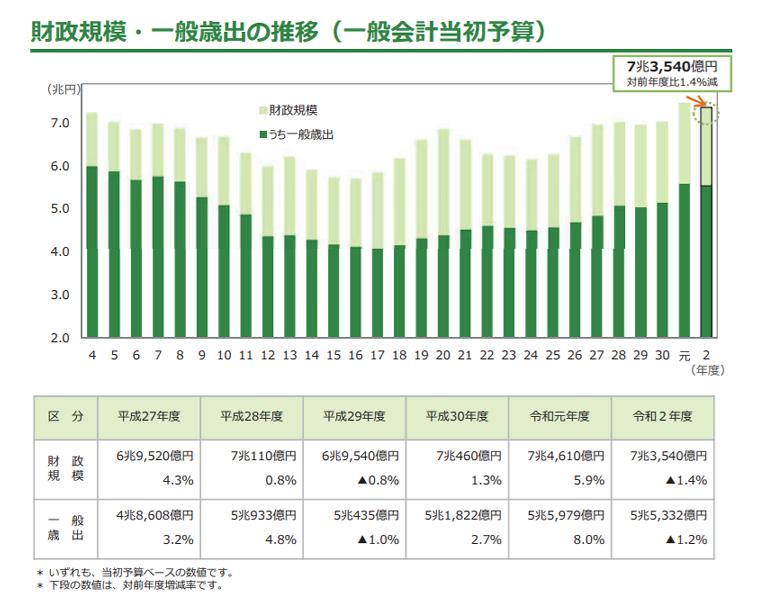 財政規模・一般歳出の推移 グラフ