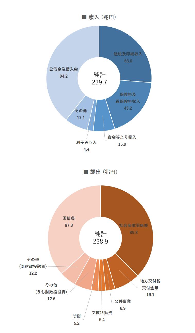 の 国家 予算 日本