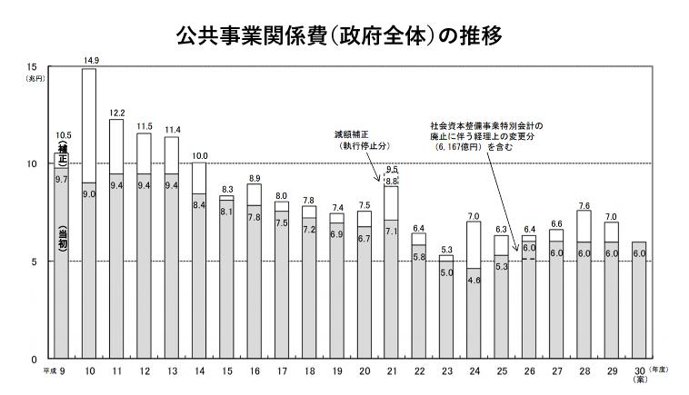 グラフ7イメージ画像