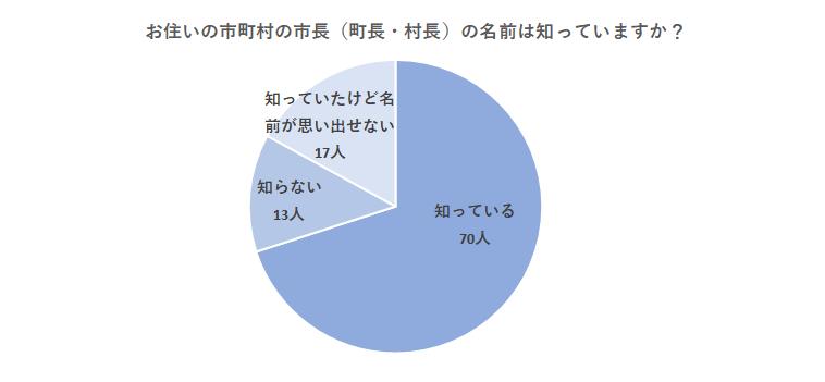 選挙結果グラフ1 :お住いの市町村の首長=市長(町長・村長)の名前は知っていますか?