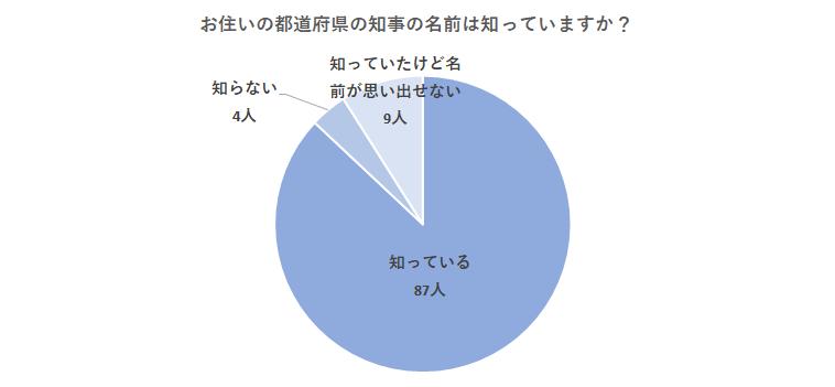 選挙結果グラフ2:お住いの都道府県の首長(都知事・県知事など)の名前は知っていますか?