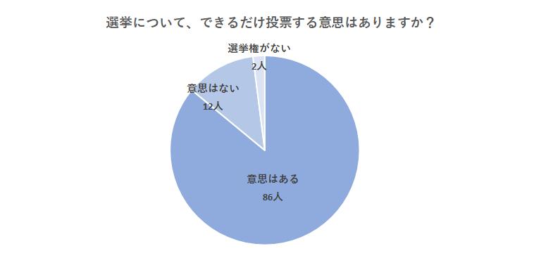 選挙結果グラフ3:選挙について、できるだけ投票する意思はありますか?