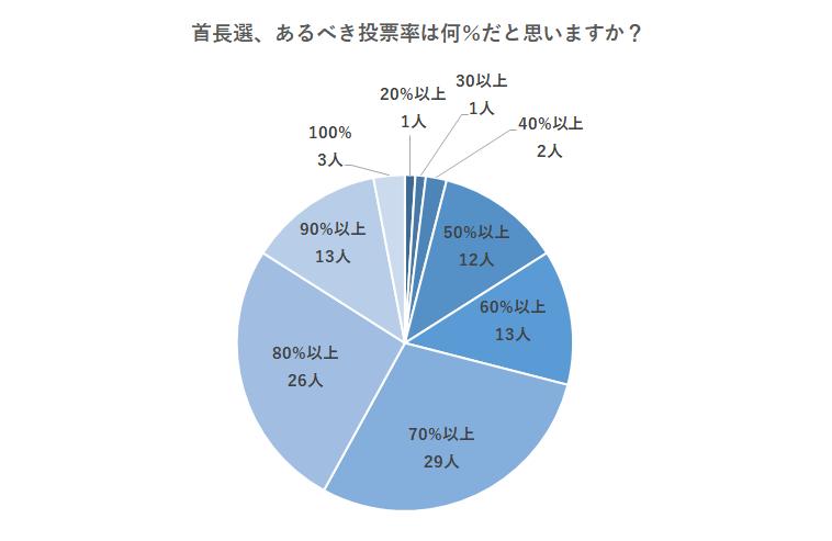 選挙結果グラフ4:首長選、あるべき投票率は何%だと思いますか?