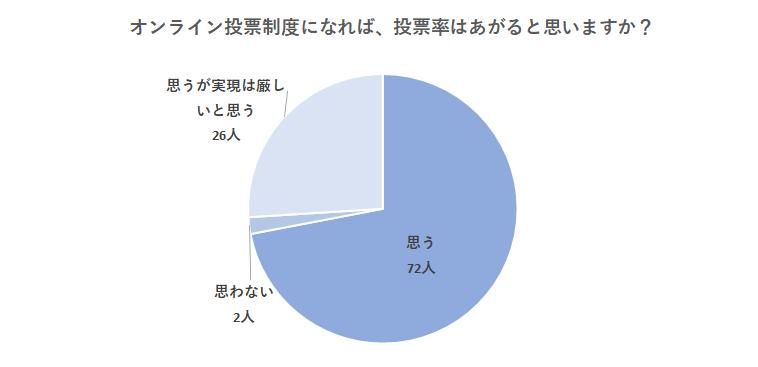 選挙結果グラフ5:オンライン投票制度になれば、投票率はがあると思いますか?
