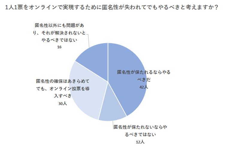 選挙結果グラフ6:オンライン投票制度の課題 1人1票をオンラインで実現するために匿名性が失われてでもやるべきと考えますか?