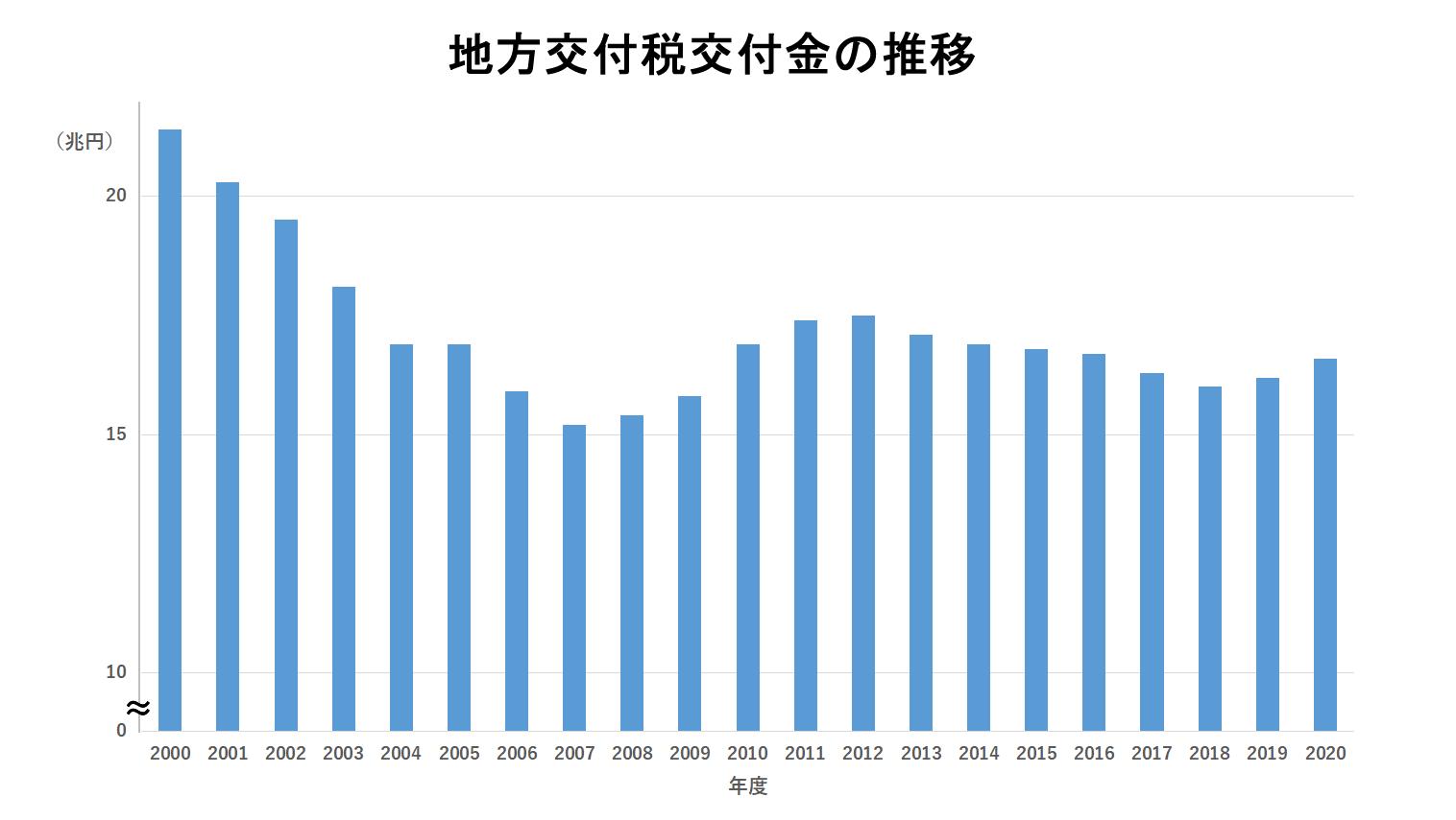 地方交付税交付金の推移 グラフ