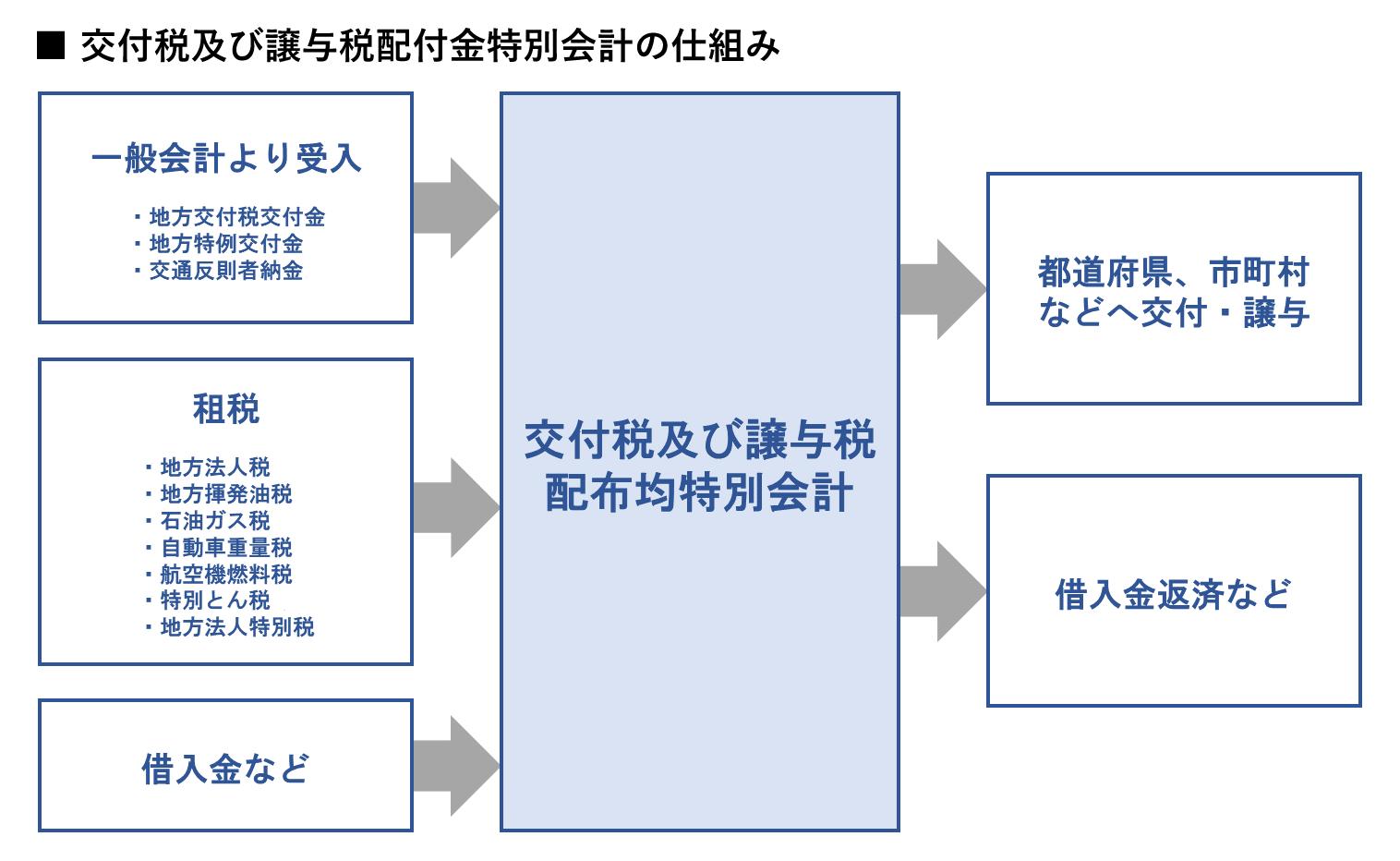 交付税及び譲与税配付金特別会計の仕組み イメージ画像