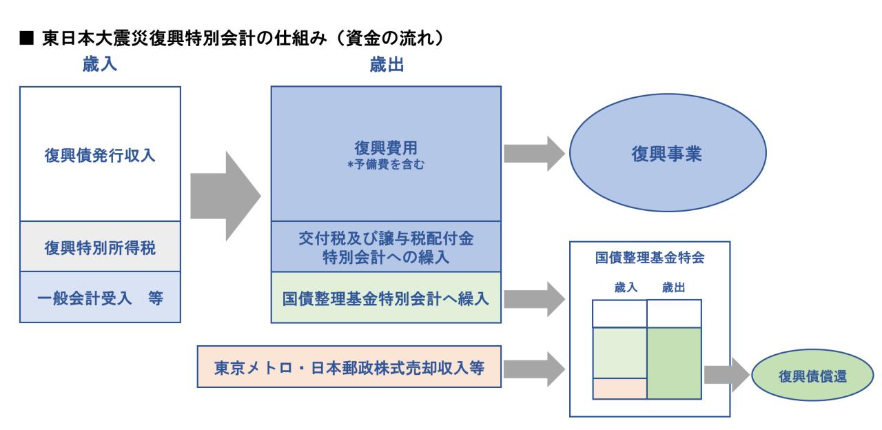 東日本大震災復興特別会計の仕組み イメージ画像