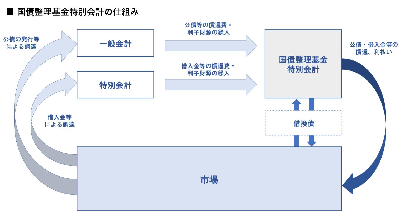 国債整理基金特別会計の仕組み イメージ画像