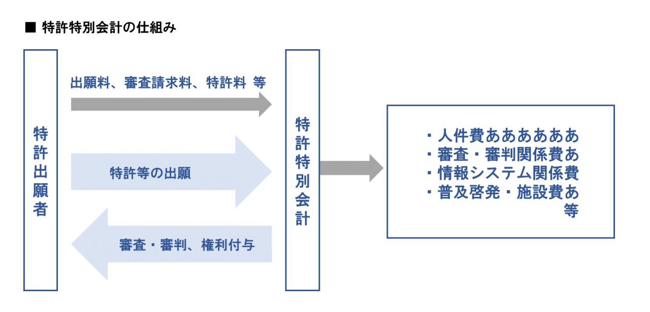 特許特別会計の仕組み イメージ画像