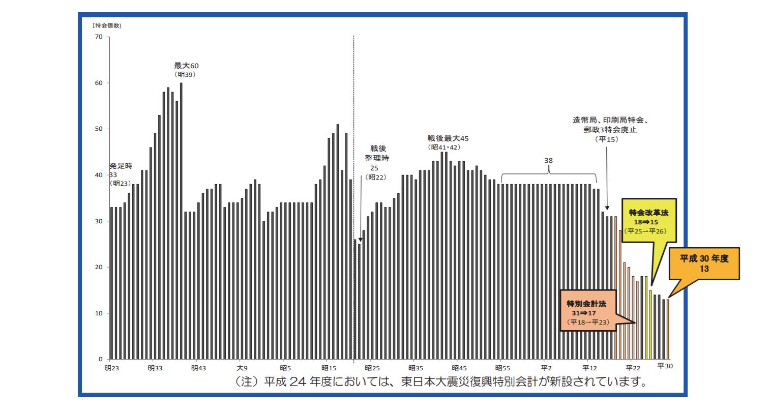 特別会計グラフ イメージ画像