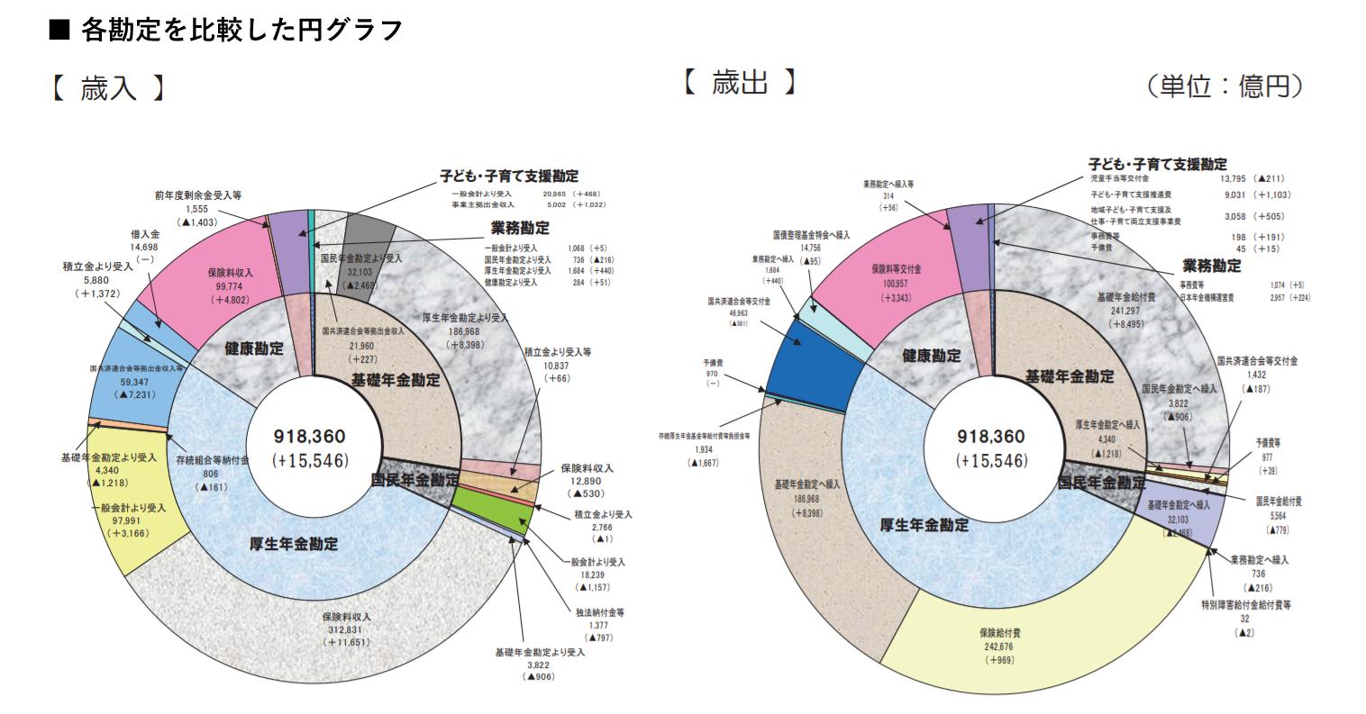 各勘定を比較した円グラフ イメージ画像