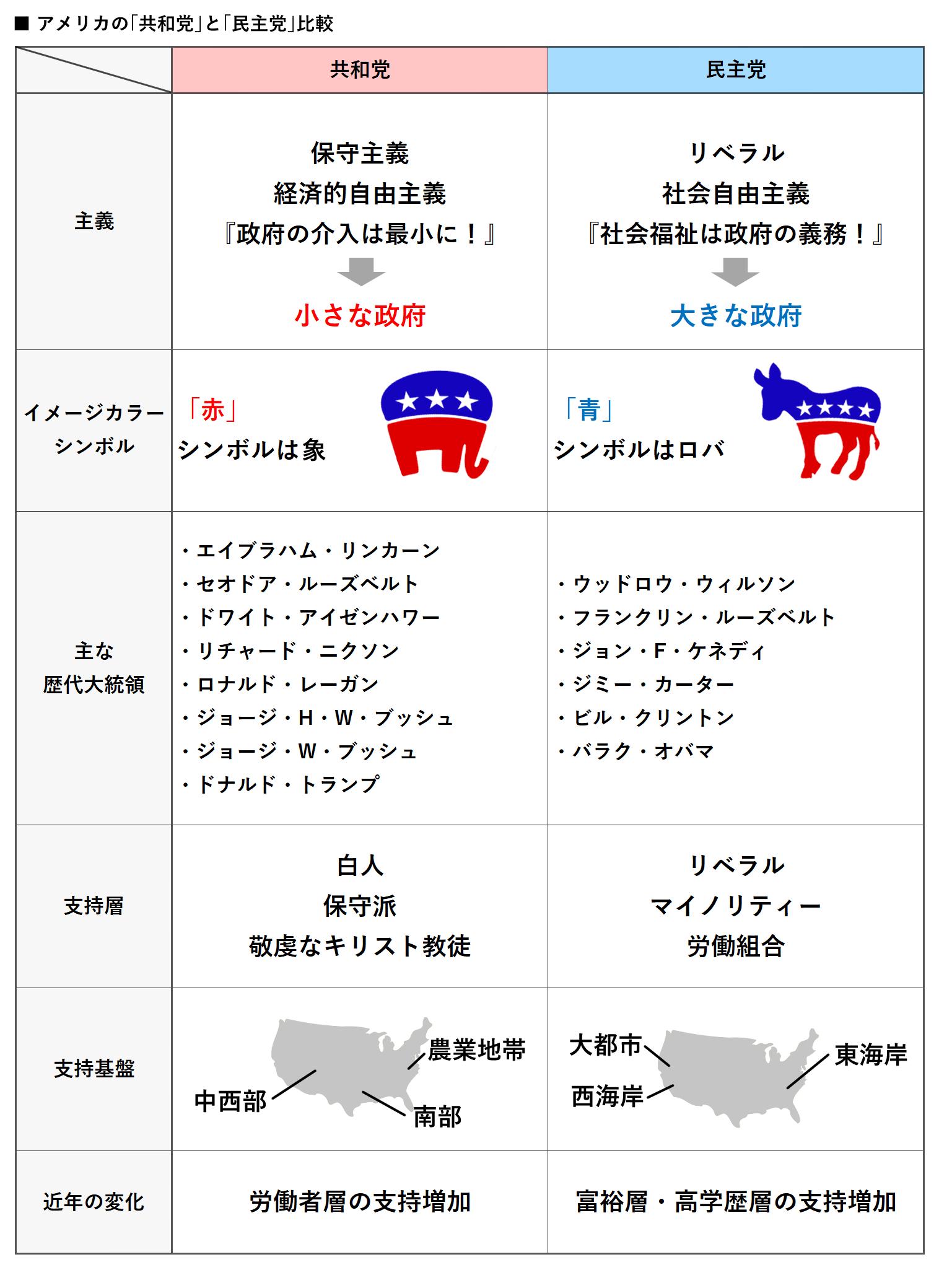 アメリカの「共和党」と「民主党」比較 イメージ画像