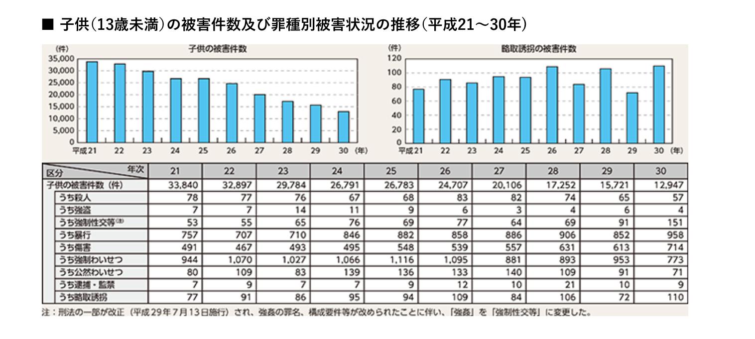 子供(13歳未満)の被害件数及び罪種別被害状況の推移(平成21~30年) イメージ画像