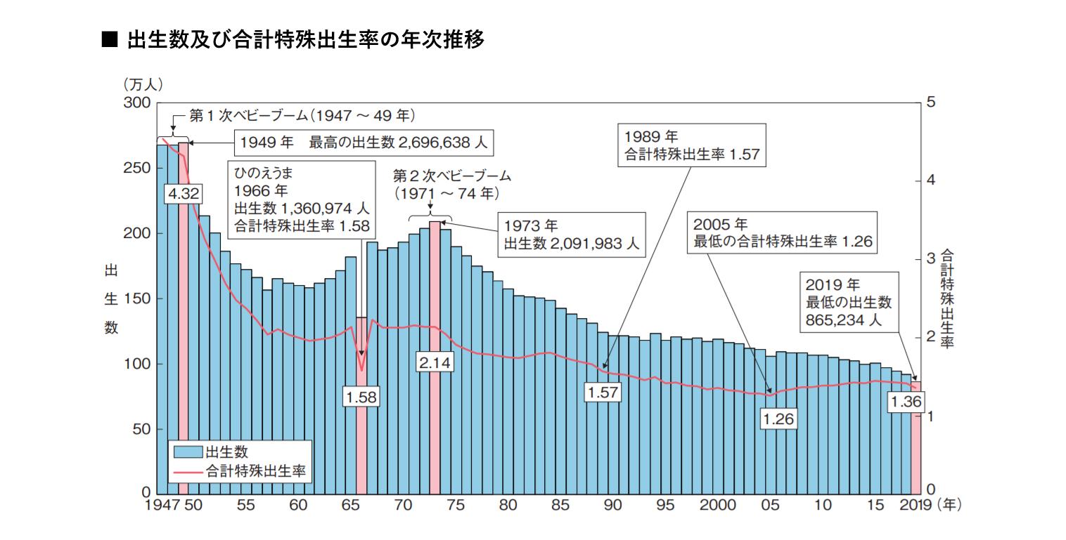 出生数及び合計特殊出生率の年次推移 イメージ画像