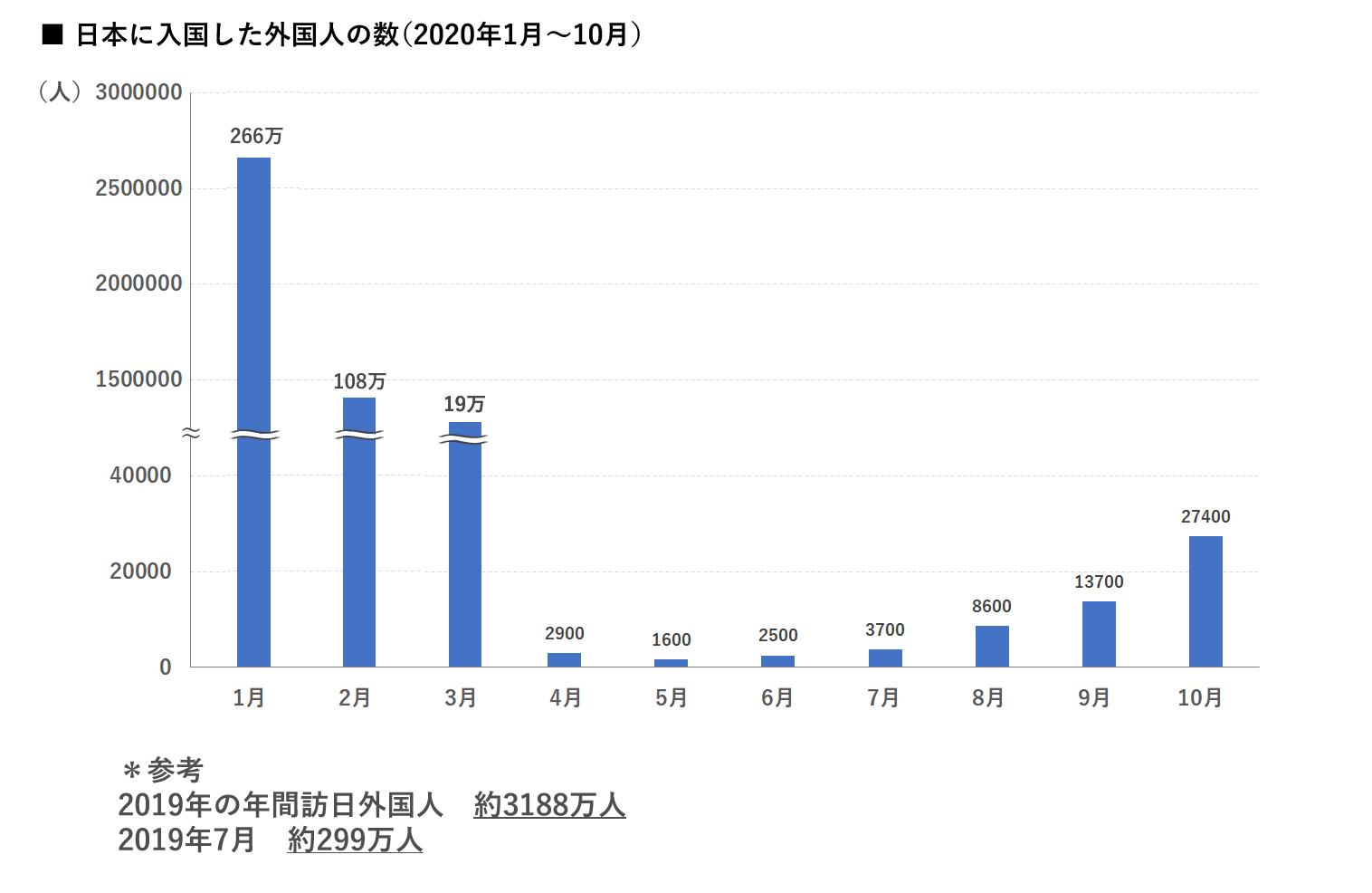 日本に入国した外国人の数 グラフ