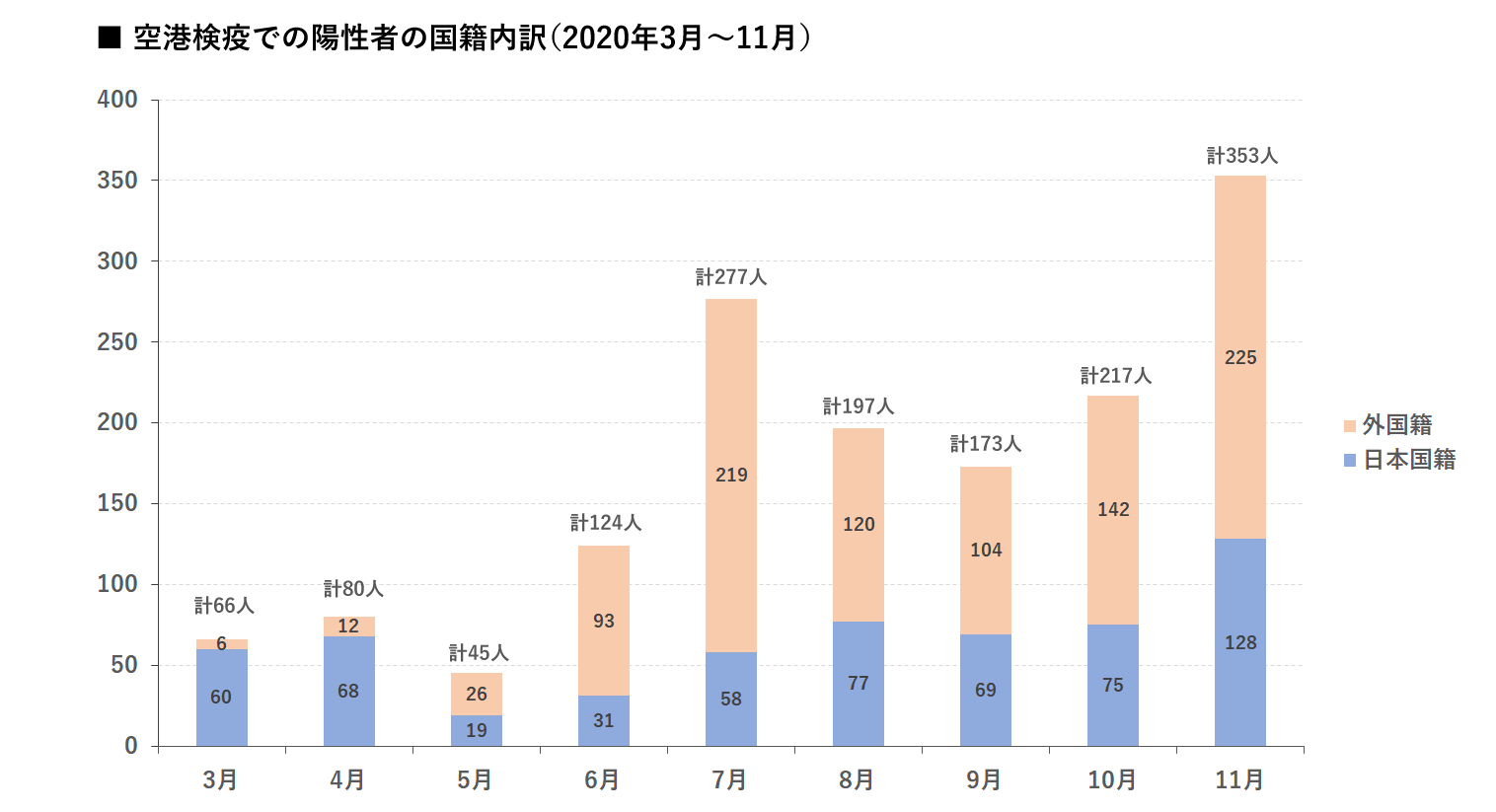 空港検疫での陽性者の国籍内訳 グラフ