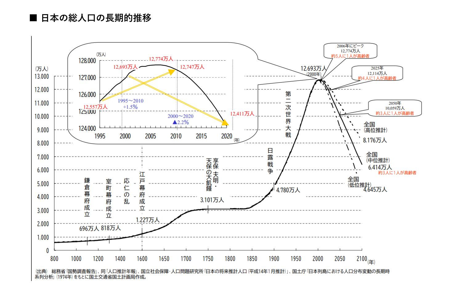 日本の総人口の長期的推移 イメージ画像