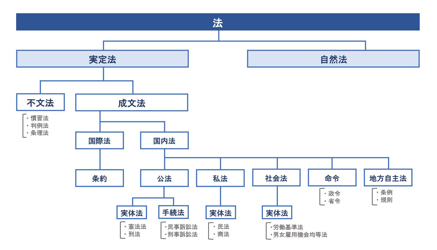 法の分類 イメージ画像