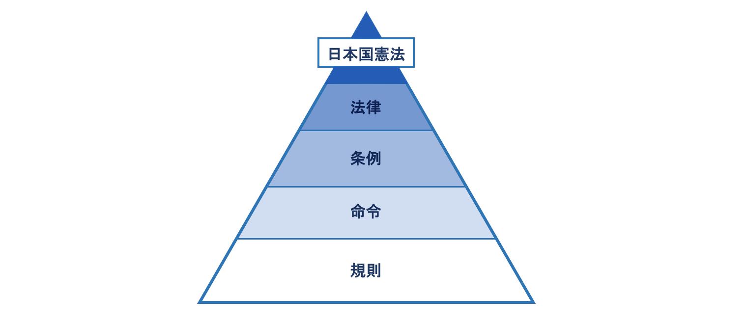 法の序列 イメージ画像
