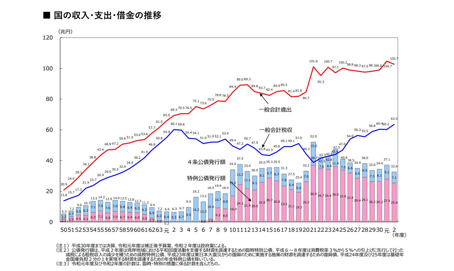 国の収入・支出・借金の推移 イメージ画像
