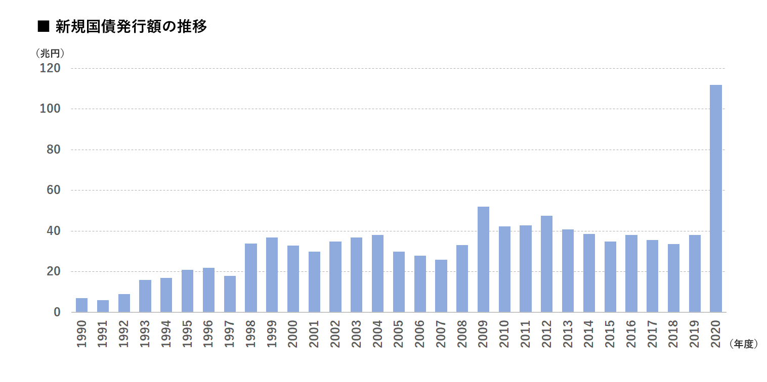 新規国債発行額の推移 イメージ画像