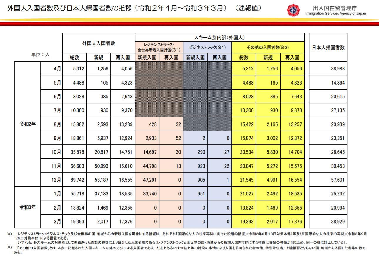 日本への「月別入国者数」の推移