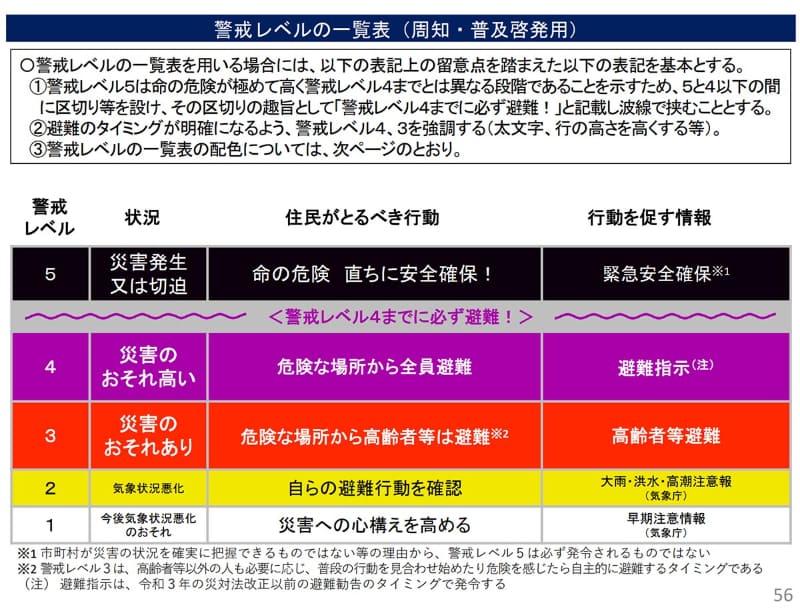 避難情報に関するガイドラインの改定(令和3年5月) イメージ画像