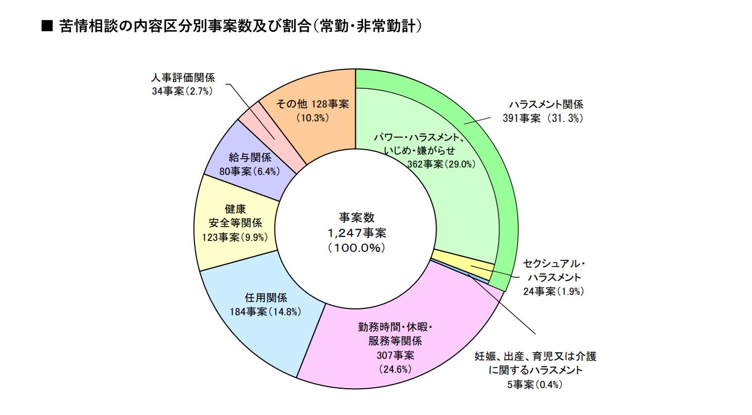 苦情相談の内容区分別事案数及び割合(常勤・非常勤計) イメージ画像